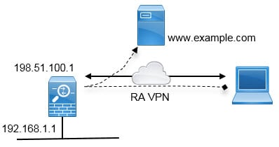 Network diagram for hair pinning in remote access VPN.