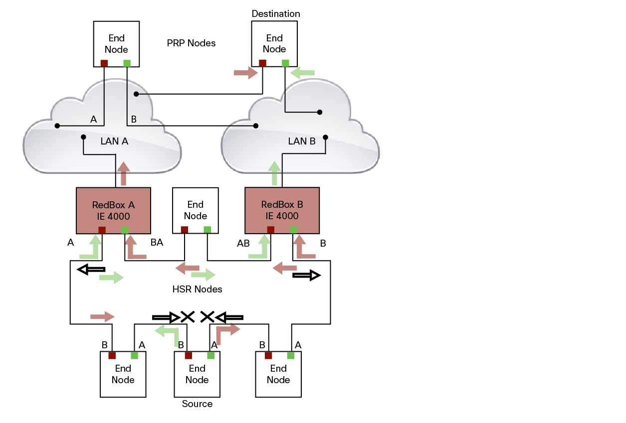 High Availability Seamless Redundancy Hsr For Ie 4000 4010 Up Down Counter 4 Bit Timing Diagram To Prevent Frames From Being Reinjected Into The Prp Network Through Other Redbox Each Frame Carries Pathid Which Identifies