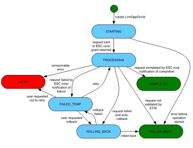 Cisco Elastic Services Controller 5.2 ETSI NFV MANO ユーザガイド ...