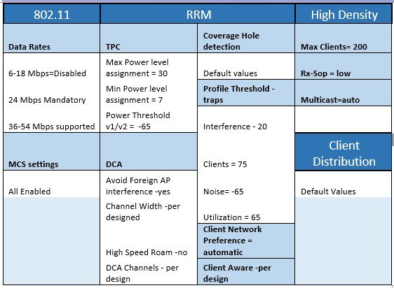 Wireless High Client Density Design Guide - Cisco