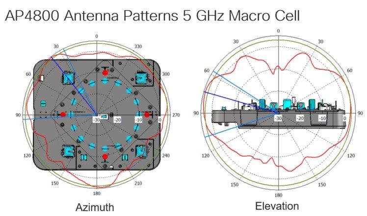 Cisco Aironet Series 4800Access Point Deployment Guide - Cisco
