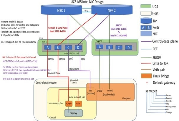 Cisco Virtualized Infrastructure Manager Installation Guide, 3 2 1