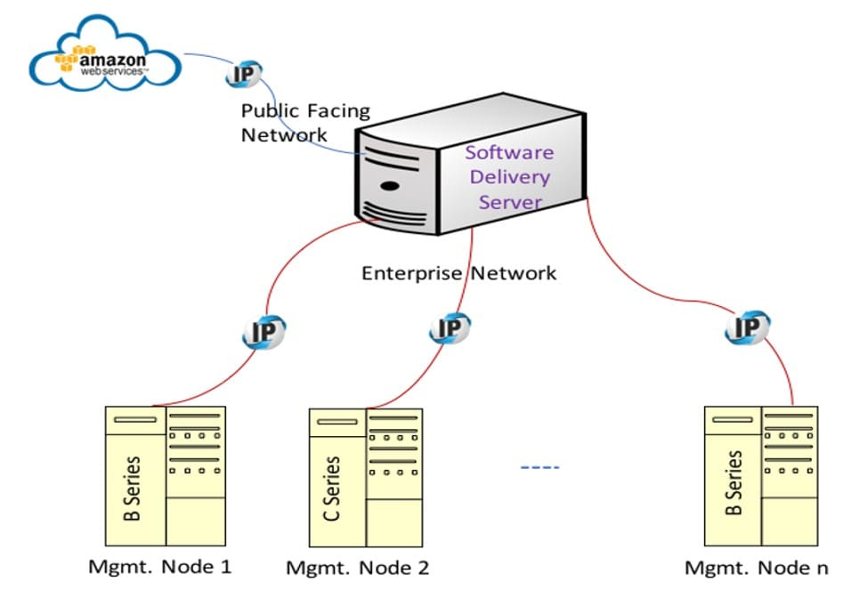 Cisco Virtualized Infrastructure Manager Installation Guide, 2 4 5