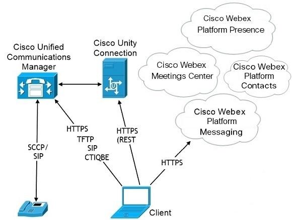 Planning Guide for Cisco Jabber 12 6 - Deployment Scenarios [Cisco