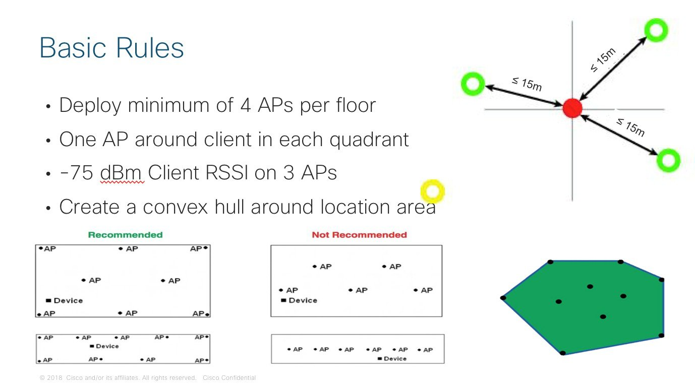 AP4800 Hyperlocation Deployment Guide - Cisco