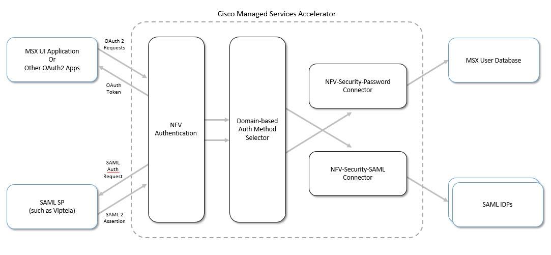 Cisco Managed Services Accelerator (MSX) 3 5 Platform User