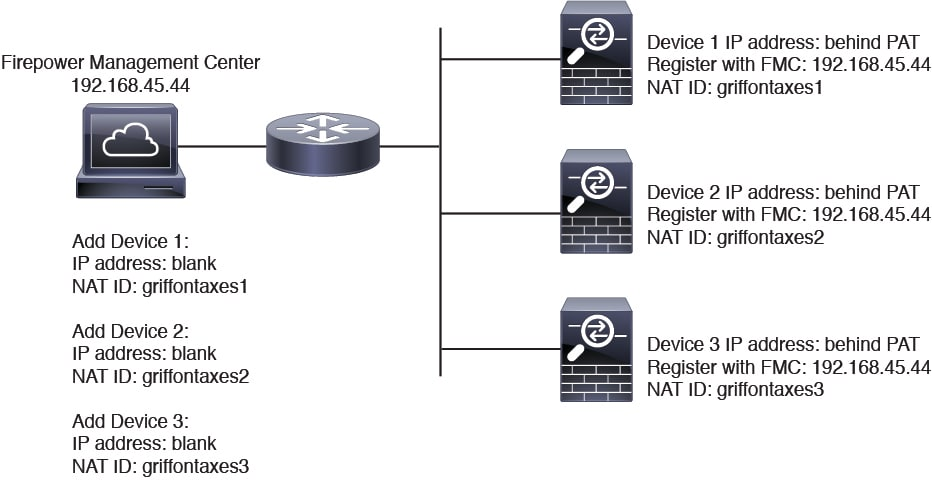 NAT ID for Managed Devices Behind PAT