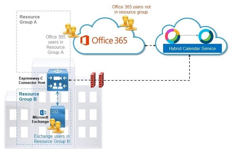 Deployment Guide for Cisco Webex Hybrid Calendar Service
