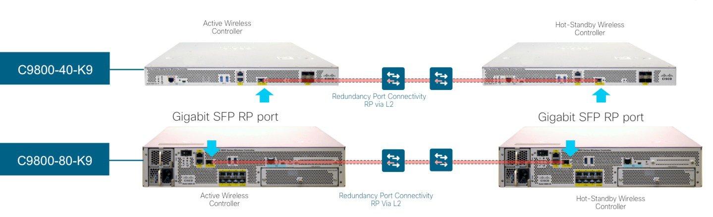 Cisco Catalyst 9800 Wireless Controller High Availability SSO