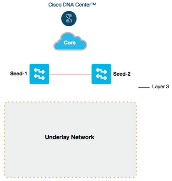 Cisco DNA Center SD Access LAN Automation Deployment Guide