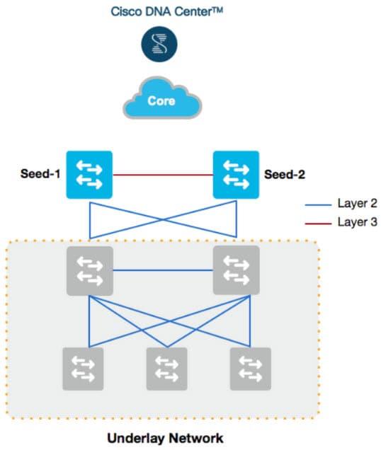 Cisco DNA Center SD-Access LAN Automation Deployment Guide