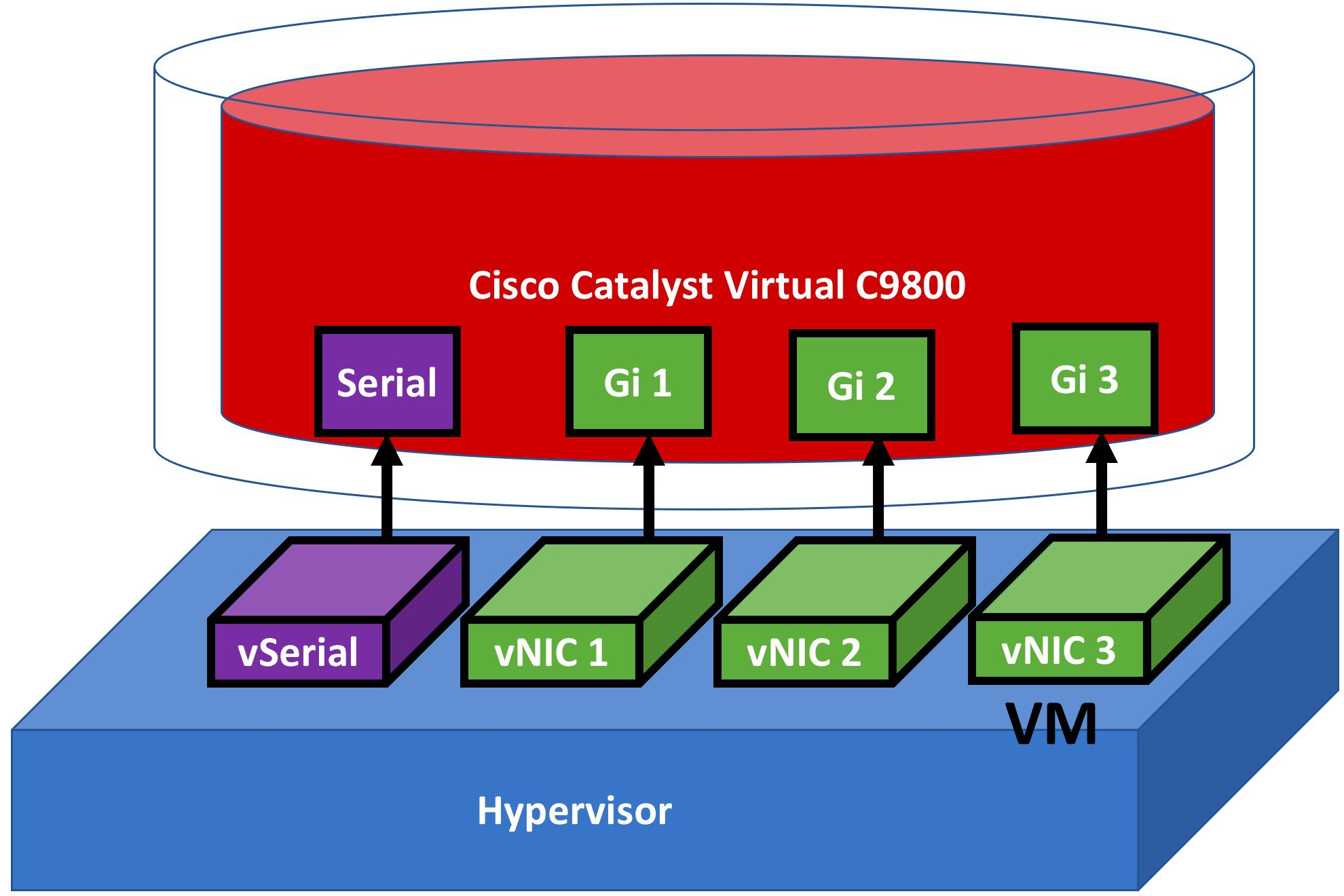 Cisco Catalyst C9800-CL Wireless Controller Virtual Deployment Guide on