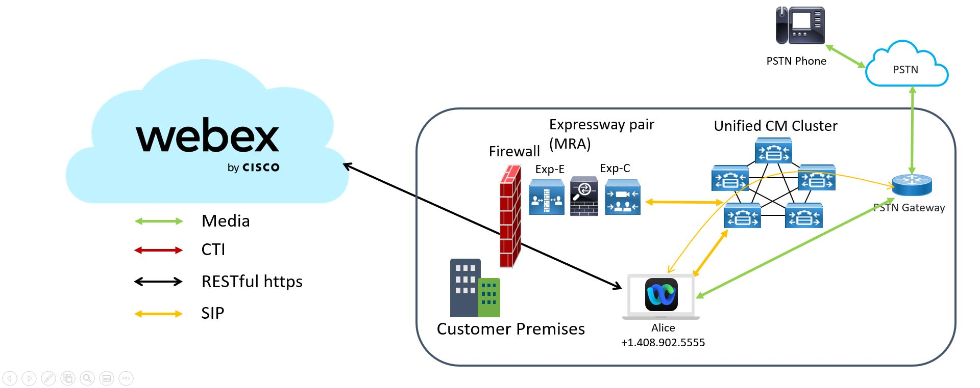 Deployment Guide for Calling in Webex Teams (Unified CM) - Overview
