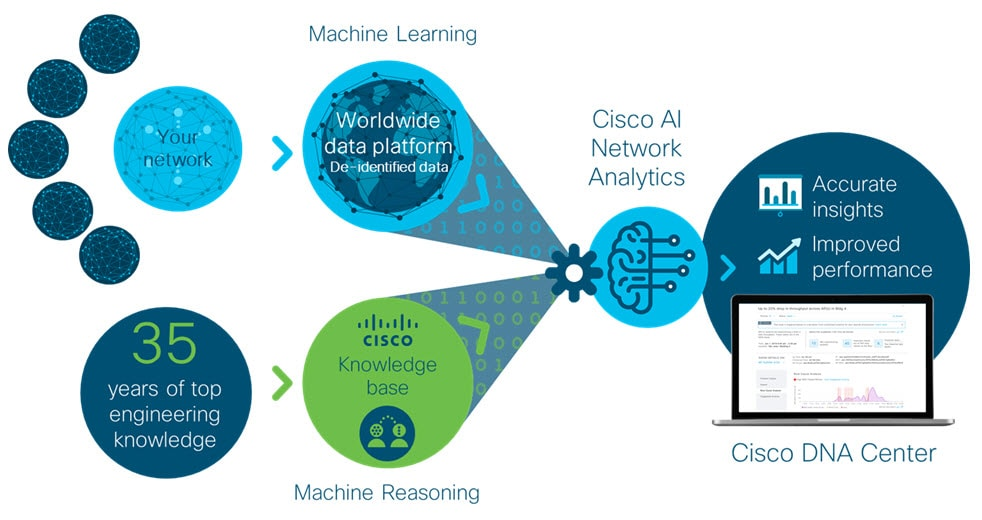 Cisco Machine Learning