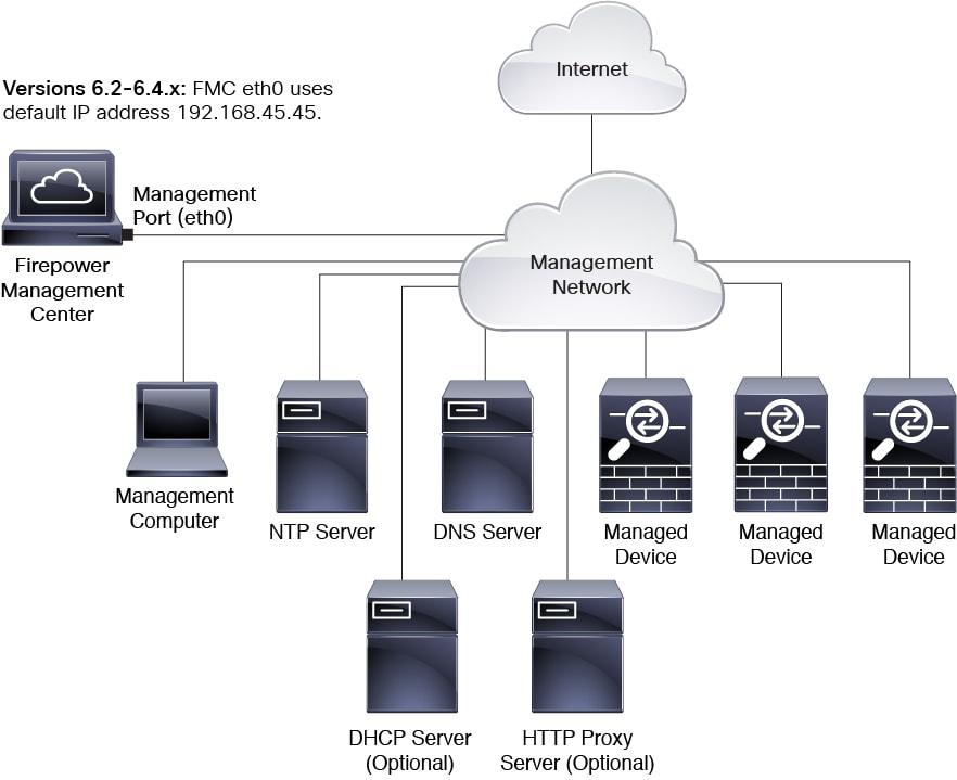 Cisco Firepower Management Center 1000, 2500, and 4500 Getting ...