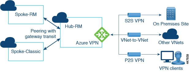 447659 - Azure Point To Site Vpn Limitations