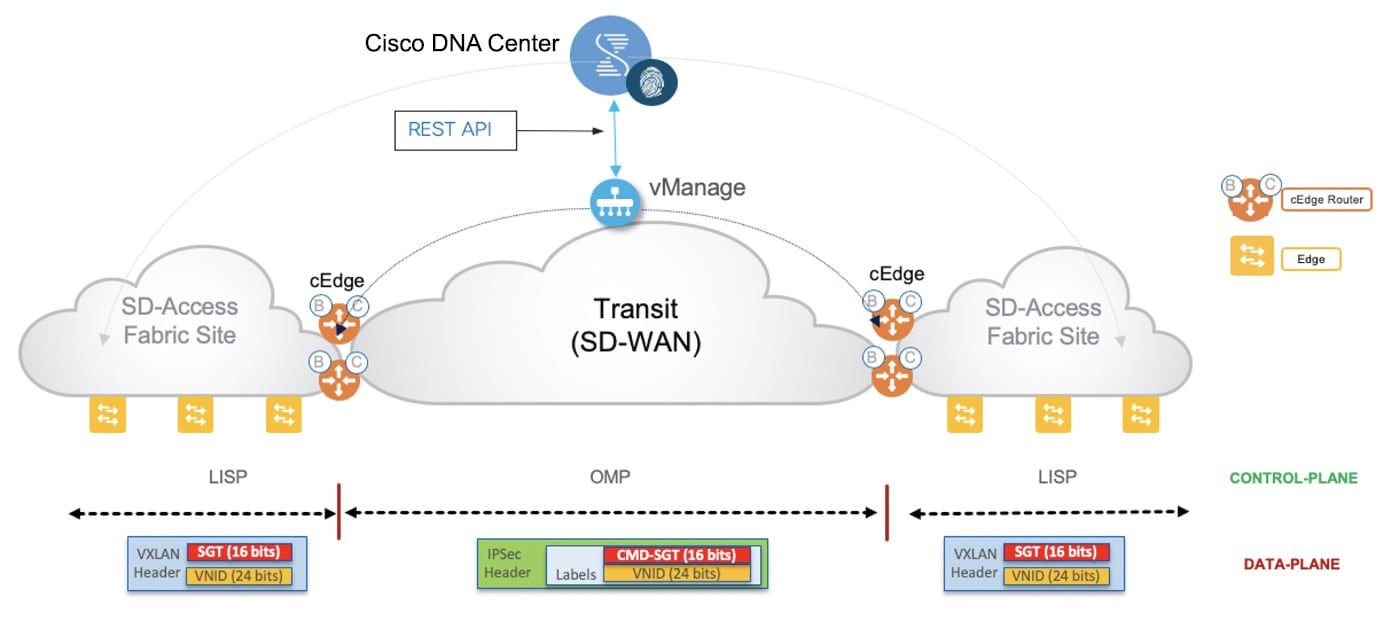 Validated Solution Cisco Sd Access And Cisco Sd Wan Integration Cisco