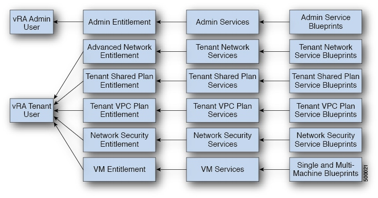 Cisco ACI Virtualization Guide, Release 3 0(1) - Cisco ACI