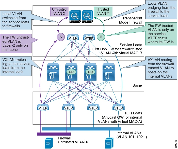 Cisco Nexus 9000 Series NX-OS VXLAN Configuration Guide, Release 7 x