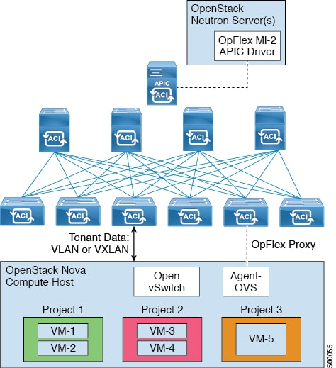 Cisco ACI With OpenStack OpFlex Architectural Overview   Solution ...