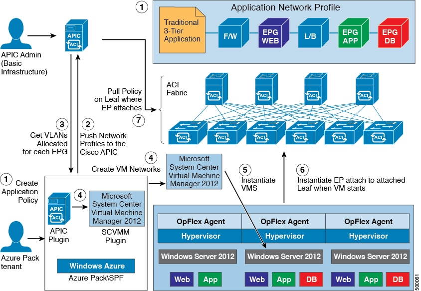 Operating Cisco Application Centric Infrastructure - Fabric ...