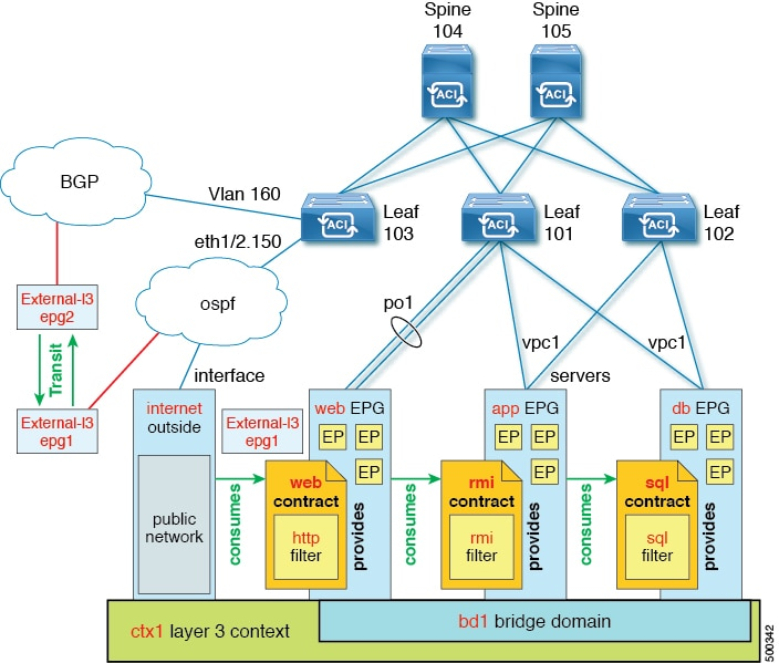 Cisco apic nx os style command line interface configuration guide about transit routing ccuart Images