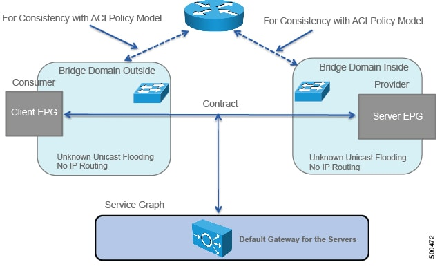 Cisco APIC Layer 4 to Layer 7 Service Graph Deployment Guide