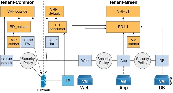 Cisco ACI Virtualization Guide, Release 1 2(2x) - Cisco ACI