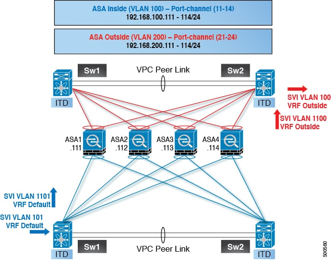 Cisco nexus 9000 series nx os interfaces configuration guide