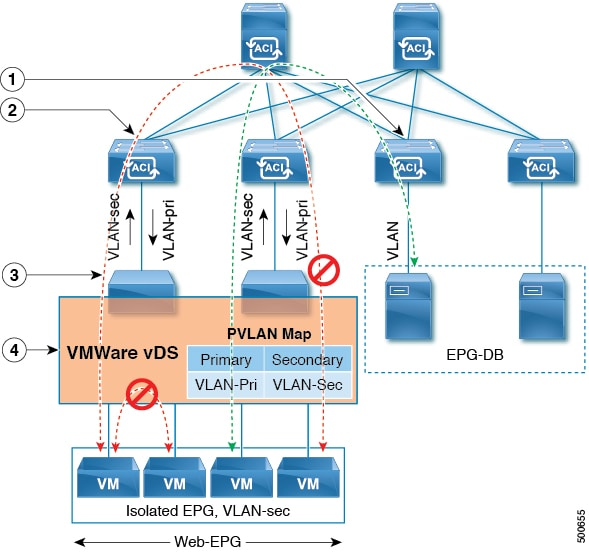 Running vSphere on Cisco ACI? Think Twice… « ipSpace net blog