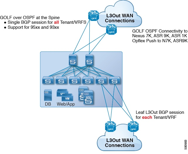 Cisco APIC Layer 3 Networking Configuration Guide, Release ...