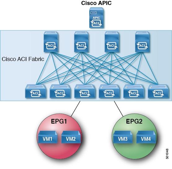 Cisco APIC and Proxy ARP - Cisco