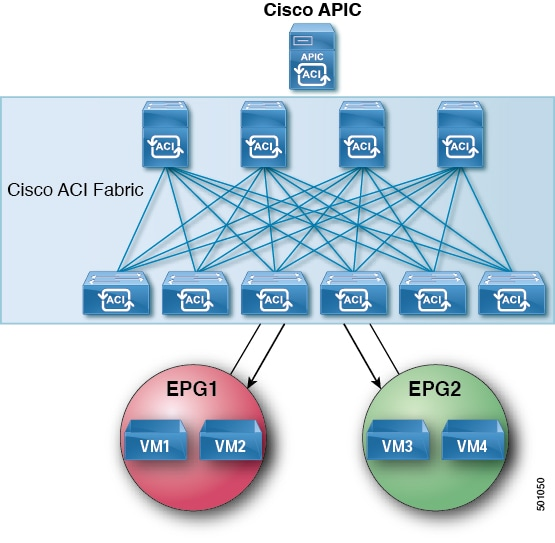 Cisco APIC REST API Configuration Guide - Provisioning Layer