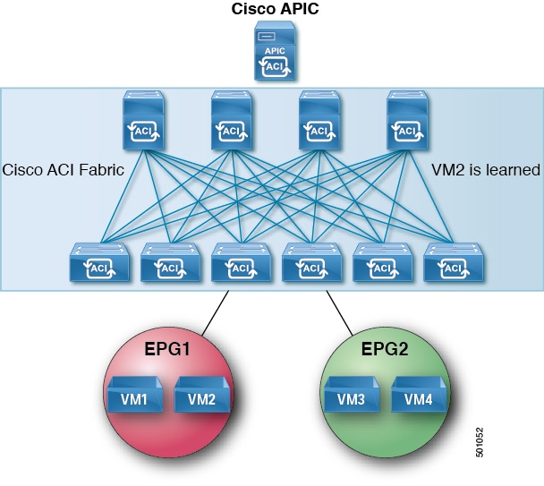 Cisco APIC NX-OS Style Command-Line Interface Configuration Guide