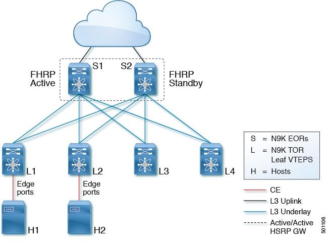 Cisco Nexus 9000 Series NX-OS VXLAN Configuration Guide, Release 7 x