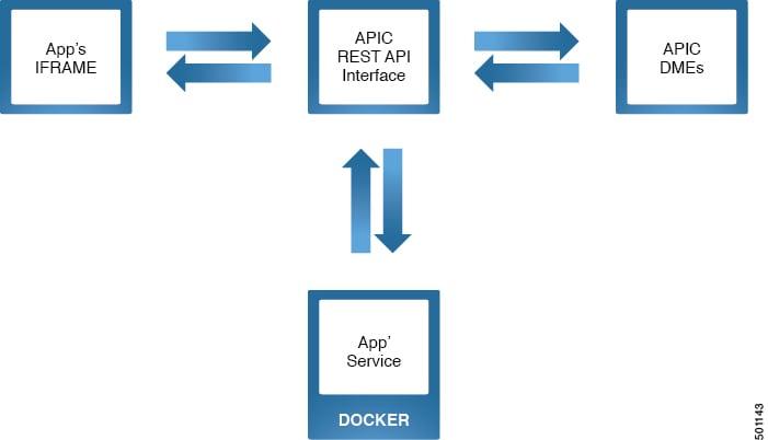 Cisco ACI App Center Developer Guide - Overview [Cisco