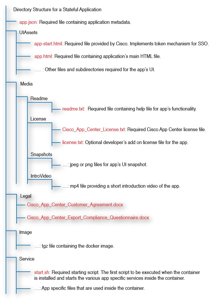 Cisco ACI App Center Developer Guide - Developing a Stateful