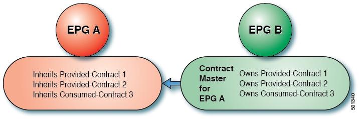 Cisco Application Centric Infrastructure Fundamentals Aci Policy