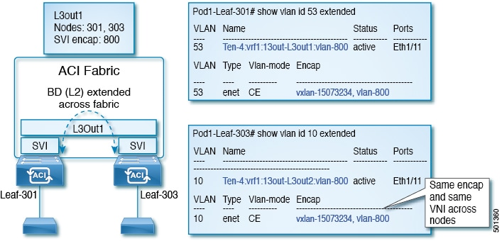 Cisco APIC Layer 3 Networking Configuration Guide, Release 3