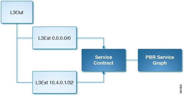 Cisco ACI and Kubernetes Integration - Cisco