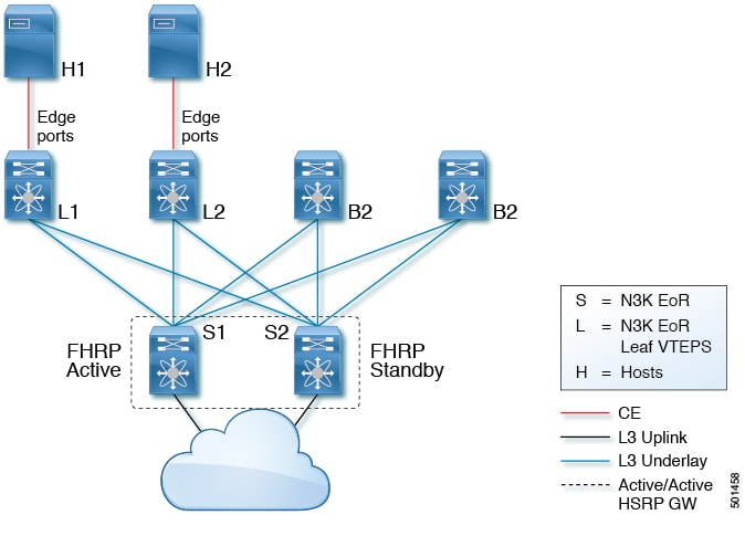 Cisco Nexus 3000 Series NX-OS VXLAN Configuration Guide