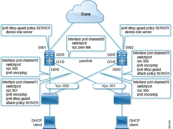 Cisco 9300 Configuration Example