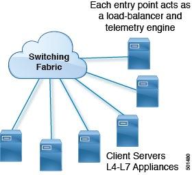 Cisco Nexus 9000 Series NX-OS Intelligent Traffic Director