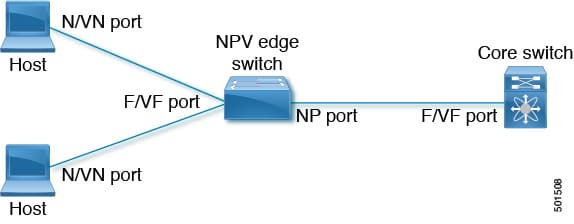 Cisco Nexus 9000 Series NX-OS FC NPV Configuration Guide