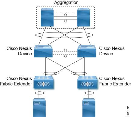Cisco Nexus 2000 Series NX-OS Fabric Extender Configuration Guide