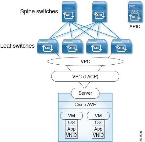 Cisco ACI Virtual Edge Installation Guide, Release 1 1(2