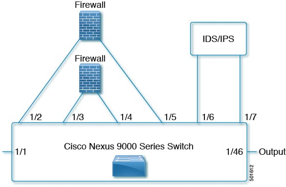 Nexus l7 wiring diagram wiring diagram database nexus l7 wiring diagram wiring diagram circuit diagram cisco nexus 9000 series nx os catena configuration asfbconference2016 Image collections