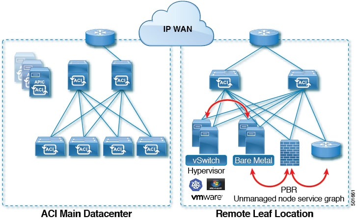 Cisco APIC REST API Configuration Guide - Provisioning Layer 3 ...