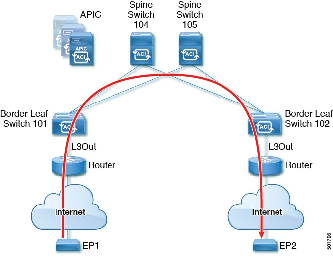 Cisco APIC Layer 3 Networking Configuration Guide, Release 3 x and