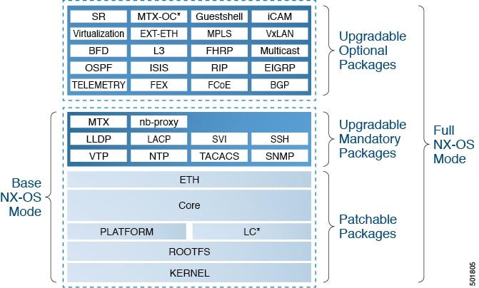 Cisco Nexus 9000 Series NX-OS Software Upgrade and Downgrade